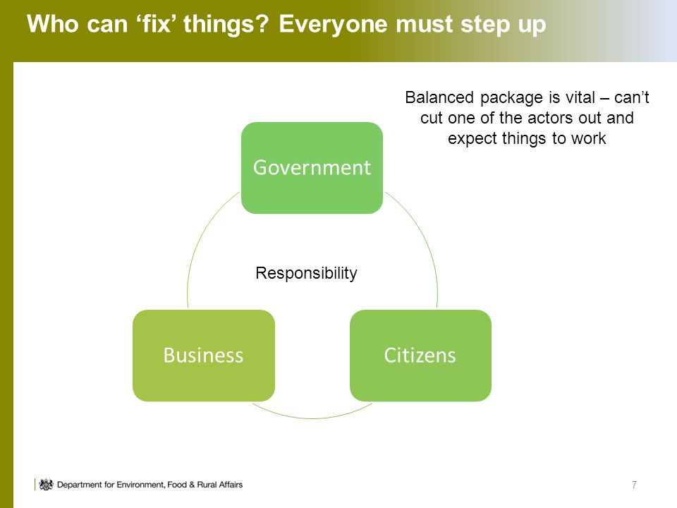 Who can 'fix' things? Everyone must step up GovernmentCitizensBusiness 7 Responsibility Balanced package is vital – can't cut one of the actors out an