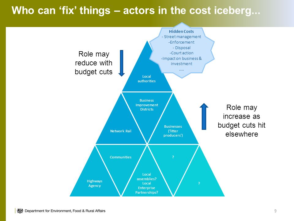 Who can 'fix' things – actors in the cost iceberg... Local authorities Network Rail Business Improvement Districts Businesses ('litter producers') Hig