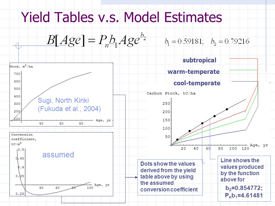 Yield Tables v.s.