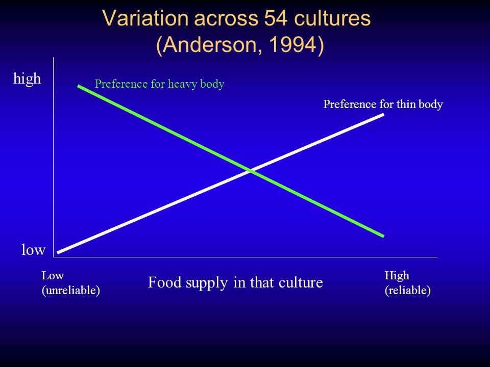 Variation across 54 cultures (Anderson, 1994) Food supply in that culture Low (unreliable) High (reliable) Preference for thin body Preference for hea