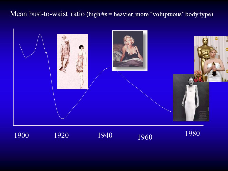 "Mean bust-to-waist ratio (high #s = heavier, more ""voluptuous"" body type) 19001920 1960 1980 1940"