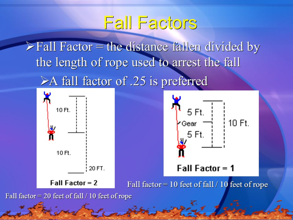Fall Factors  Fall Factor = the distance fallen divided by the length of rope used to arrest the fall  A fall factor of.25 is preferred  Fall Factor = the distance fallen divided by the length of rope used to arrest the fall  A fall factor of.25 is preferred Fall factor = 20 feet of fall / 10 feet of rope Fall factor = 10 feet of fall / 10 feet of rope