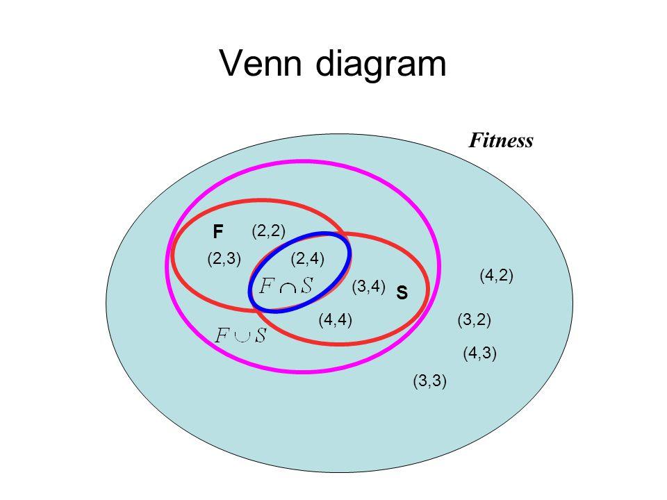 Venn diagram Fitness (2,2) (3,4) (2,3) (4,4) (4,3) (2,4) (3,2) (3,3) (4,2) F S