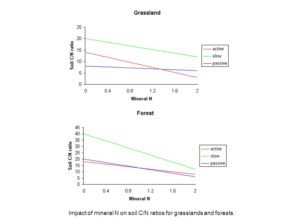 Impact of mineral N on soil C/N ratios for grasslands and forests.