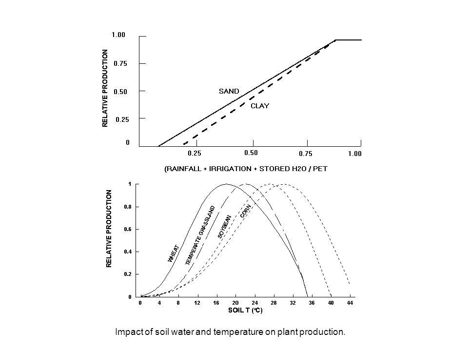 Impact of soil water and temperature on plant production.