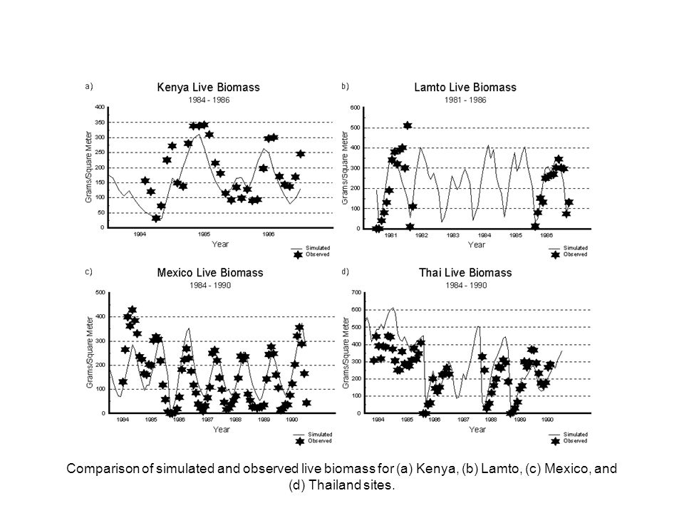 Comparison of simulated and observed live biomass for (a) Kenya, (b) Lamto, (c) Mexico, and (d) Thailand sites.