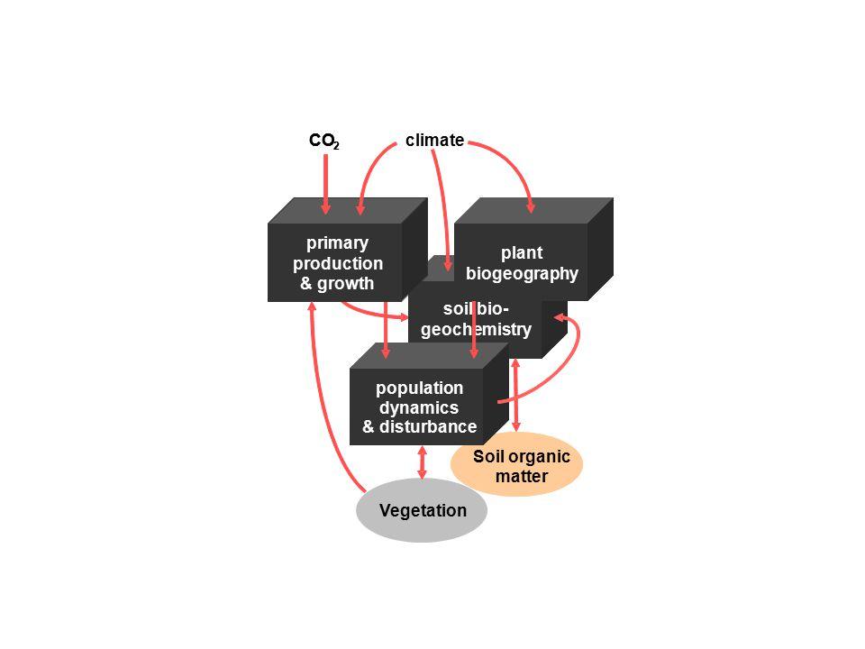 Soil organic matter Soil organic matter soil bio- geochemistry population dynamics & disturbance plant biogeography primary production & growth Vegetation climateCO 2 2