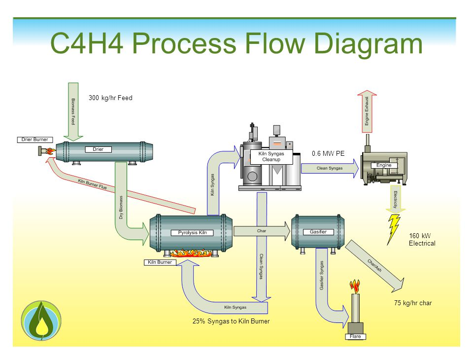 C4H4 Process Flow Diagram 25% Syngas to Kiln Burner 300 kg/hr Feed 0.6 MW PE 160 kW Electrical 75 kg/hr char