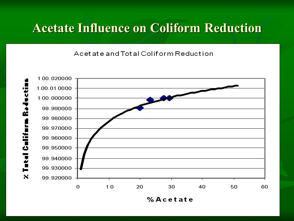 Acetate Influence on Coliform Reduction