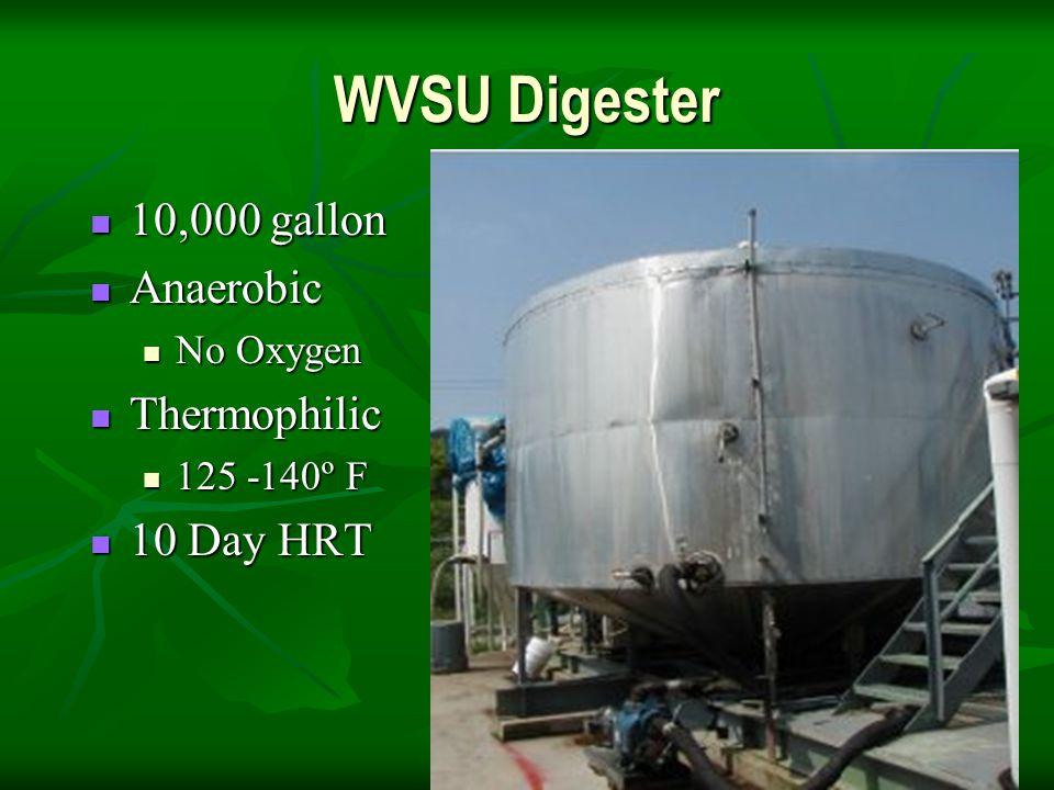 WVSU Digester 10,000 gallon 10,000 gallon Anaerobic Anaerobic No Oxygen No Oxygen Thermophilic Thermophilic 125 -140º F 125 -140º F 10 Day HRT 10 Day HRT