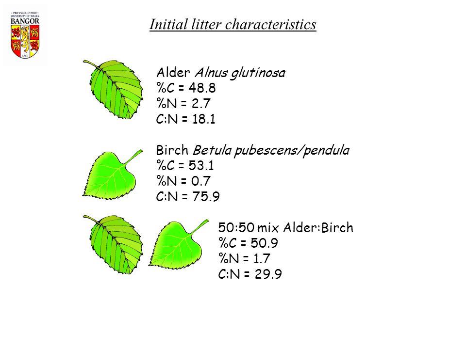 Alder Alnus glutinosa %C = 48.8 %N = 2.7 C:N = 18.1 Birch Betula pubescens/pendula %C = 53.1 %N = 0.7 C:N = 75.9 50:50 mix Alder:Birch %C = 50.9 %N = 1.7 C:N = 29.9 Initial litter characteristics