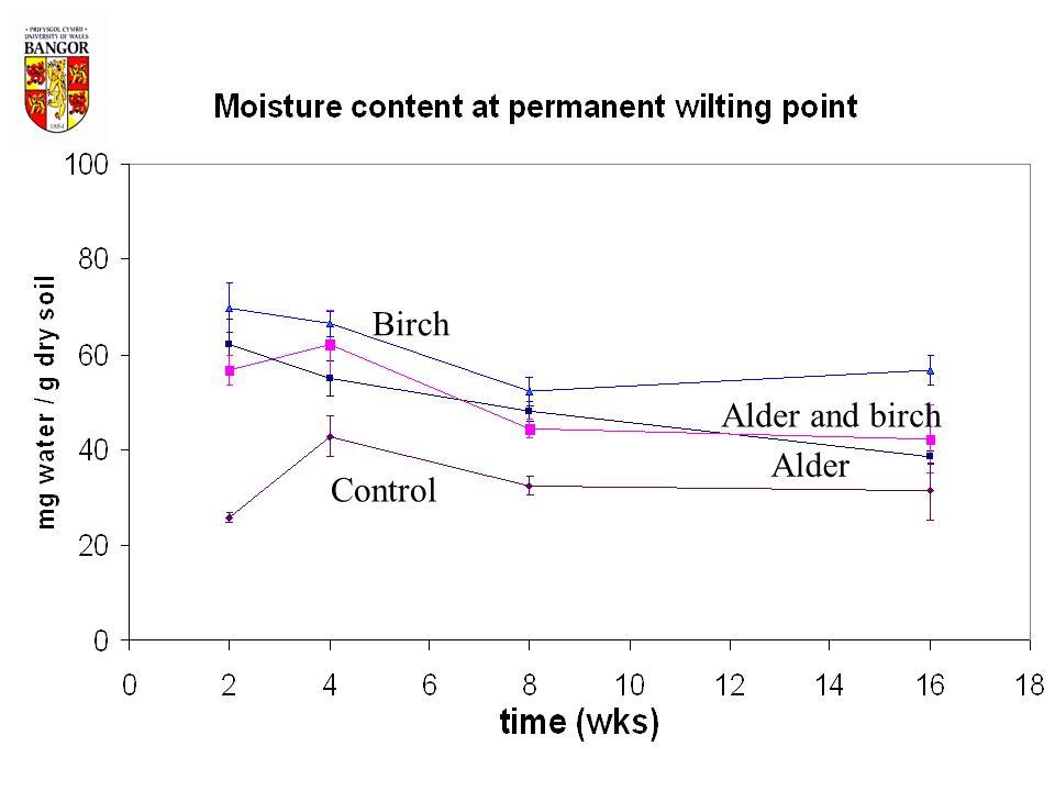 Birch Alder and birch Alder Control