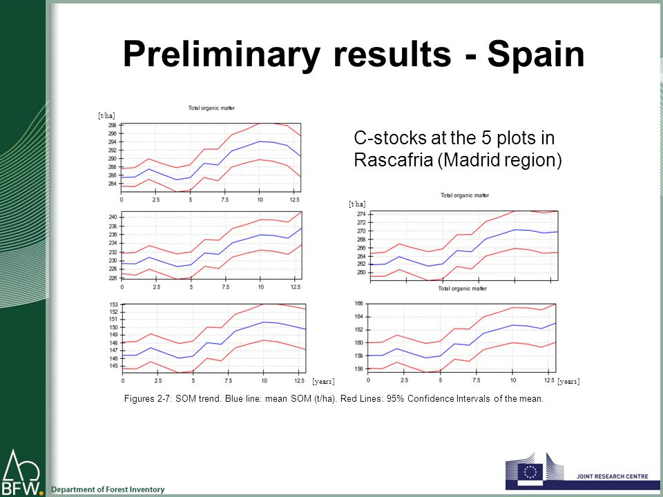 Preliminary results - Spain C-stocks at the 5 plots in Rascafria (Madrid region) Figures 2-7: SOM trend.