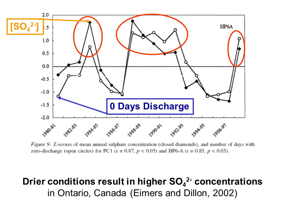 Drier conditions result in higher SO 4 2- concentrations in Ontario, Canada (Eimers and Dillon, 2002) 0 Days Discharge [SO 4 2- ]