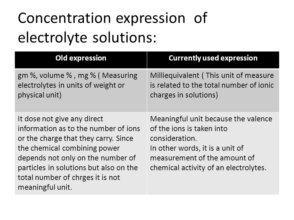 Concentration expression of electrolyte solutions: Old expressionCurrently used expression gm %, volume %, mg % ( Measuring electrolytes in units of w
