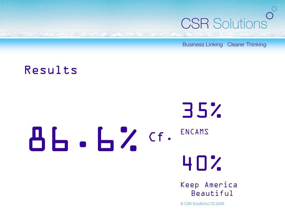 © CSR Solutions LTD 2006 Results 86.6% 35% ENCAMS 40% Keep America Beautiful Cf.