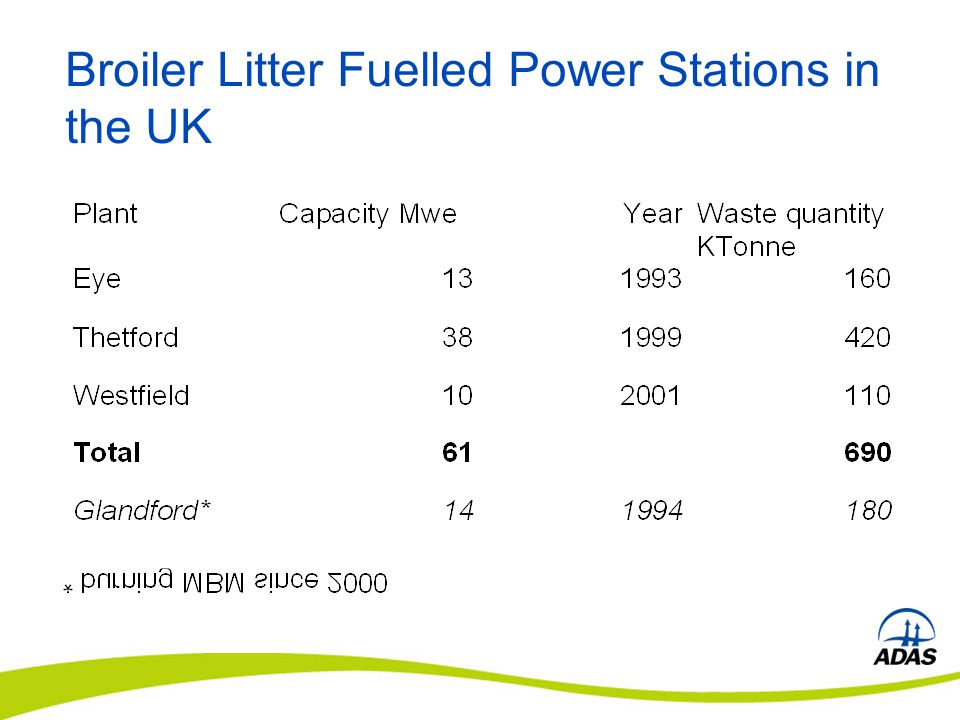 Physical and Chemical Properties of Broiler Litter