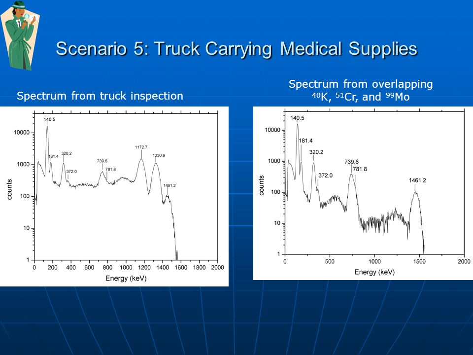 Scenario 5: Truck Carrying Medical Supplies Spectrum from truck inspection Spectrum from overlapping 40 K, 51 Cr, and 99 Mo