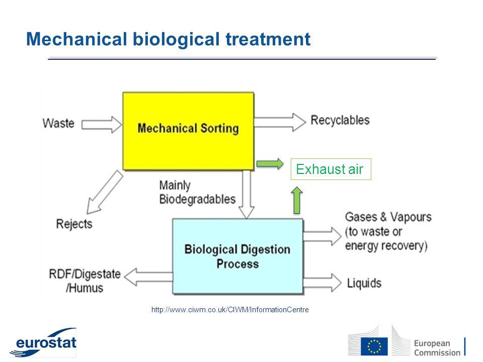 Mechanical biological treatment http://www.ciwm.co.uk/CIWM/InformationCentre Exhaust air