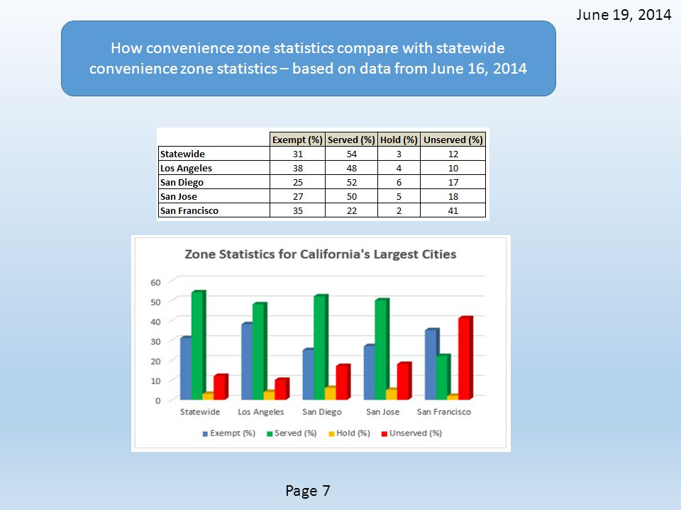 How convenience zone statistics compare with statewide convenience zone statistics – based on data from June 16, 2014 June 19, 2014 Page 7