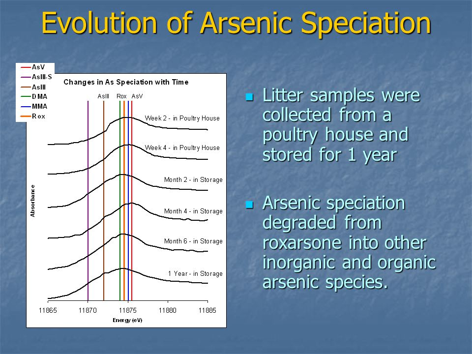 Evolution of Arsenic Speciation Litter samples were collected from a poultry house and stored for 1 year Litter samples were collected from a poultry house and stored for 1 year Arsenic speciation degraded from roxarsone into other inorganic and organic arsenic species.