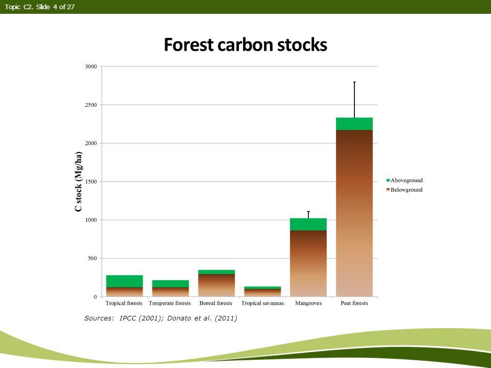 Forest carbon stocks Topic C2. Slide 4 of 27 Sources: IPCC (2001); Donato et al. (2011)
