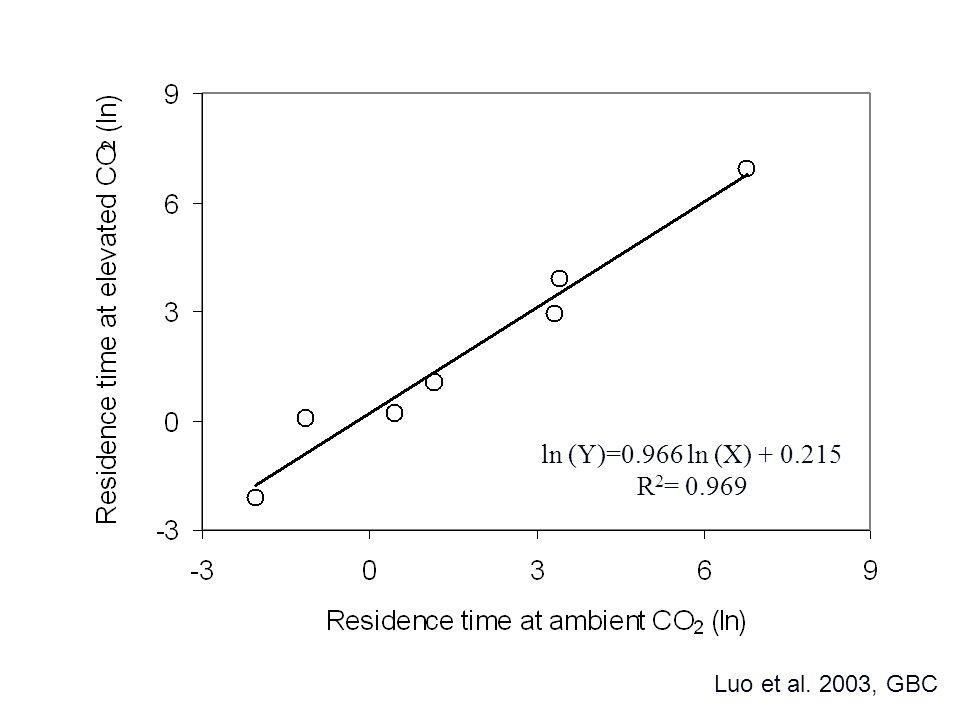 ln (Y)=0.966 ln (X) + 0.215 R 2 = 0.969 Luo et al. 2003, GBC