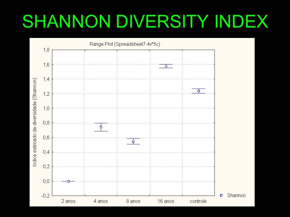 SHANNON DIVERSITY INDEX