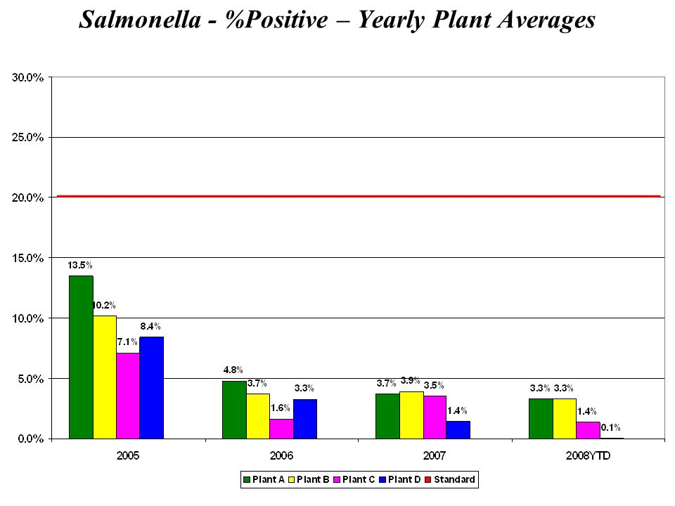 Salmonella - %Positive – Yearly Plant Averages