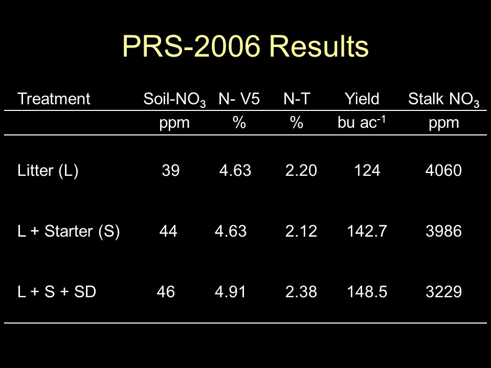 PRS-2006 Results TreatmentSoil-NO 3 ppm N- V5 % N-T % Yield bu ac -1 Stalk NO 3 ppm Litter (L) 39 4.632.201244060 L + Starter (S) 444.632.12142.73986 L + S + SD 464.912.38148.53229