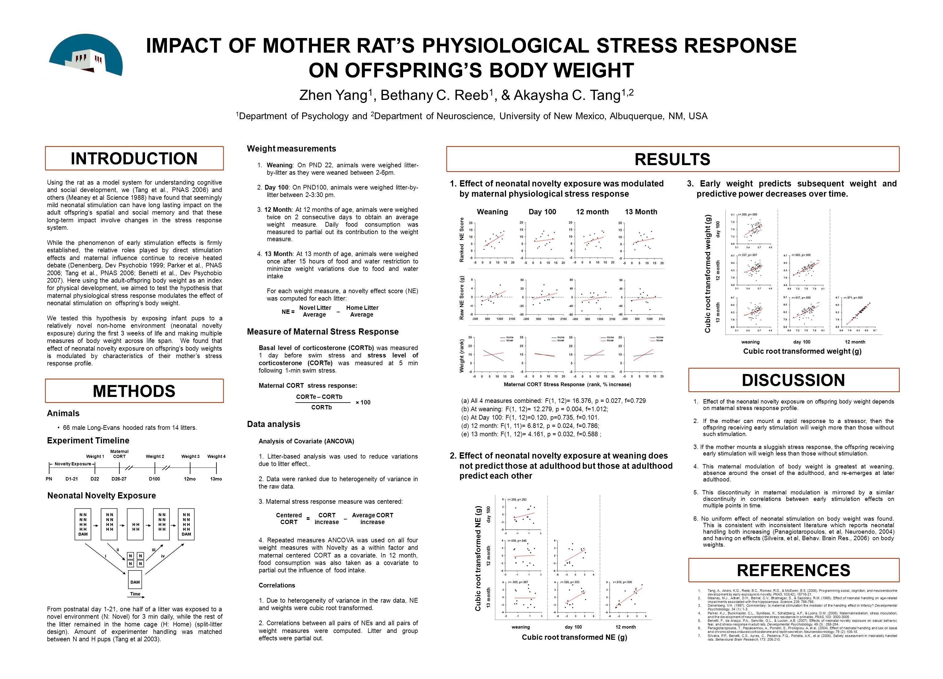 IMPACT OF MOTHER RAT'S PHYSIOLOGICAL STRESS RESPONSE ON OFFSPRING'S BODY WEIGHT 1 Department of Psychology and 2 Department of Neuroscience, Universit