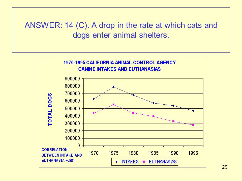 29 ANSWER: 14 (C). A drop in the rate at which cats and dogs enter animal shelters.