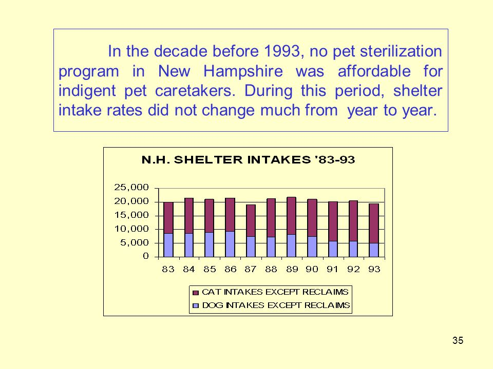35 In the decade before 1993, no pet sterilization program in New Hampshire was affordable for indigent pet caretakers.