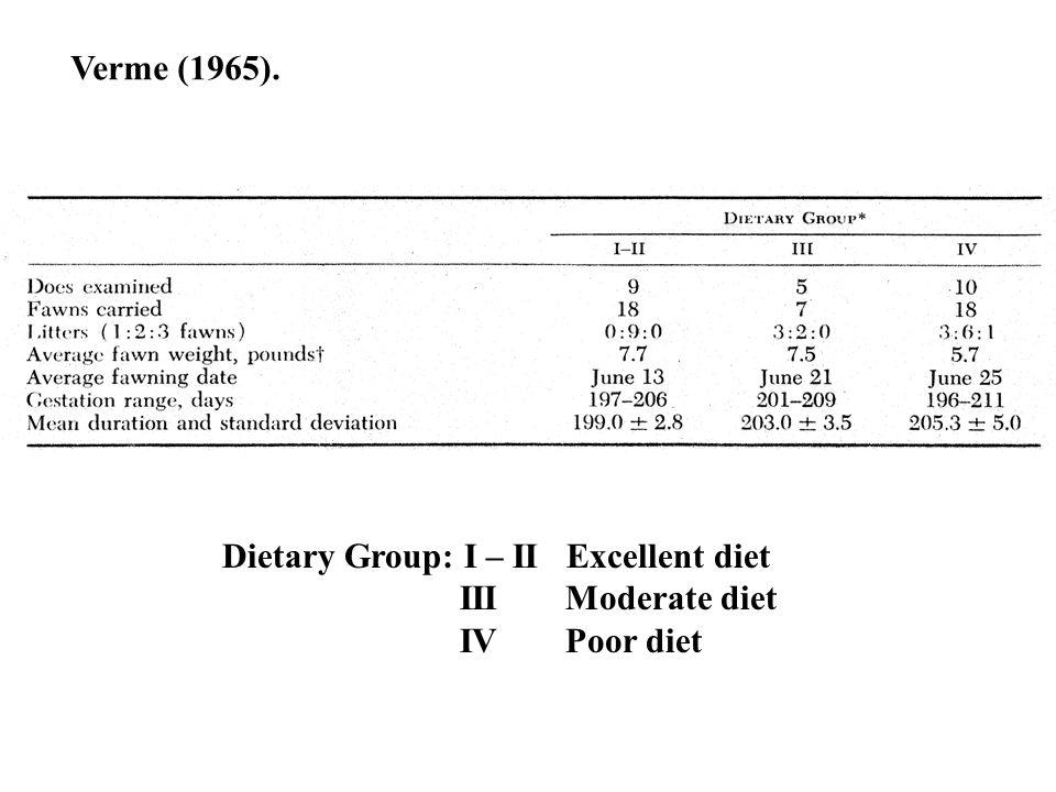 Dietary Group: I – II Excellent diet III Moderate diet IV Poor diet Verme (1965).