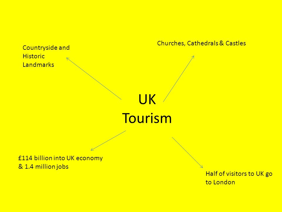 UK Tourism Countryside and Historic Landmarks Churches, Cathedrals & Castles Half of visitors to UK go to London £114 billion into UK economy & 1.4 mi