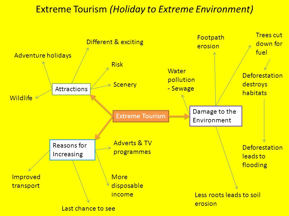 Extreme Tourism (Holiday to Extreme Environment) Extreme Tourism Attractions Reasons for Increasing Damage to the Environment Adventure holidays Diffe