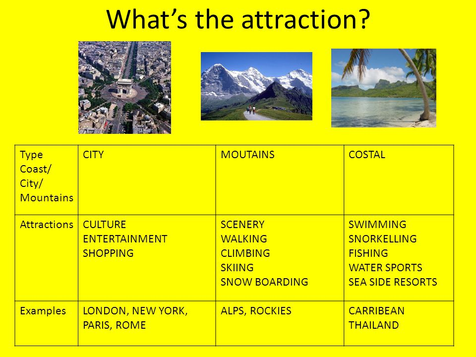 What's the attraction? Type Coast/ City/ Mountains CITYMOUTAINSCOSTAL AttractionsCULTURE ENTERTAINMENT SHOPPING SCENERY WALKING CLIMBING SKIING SNOW B