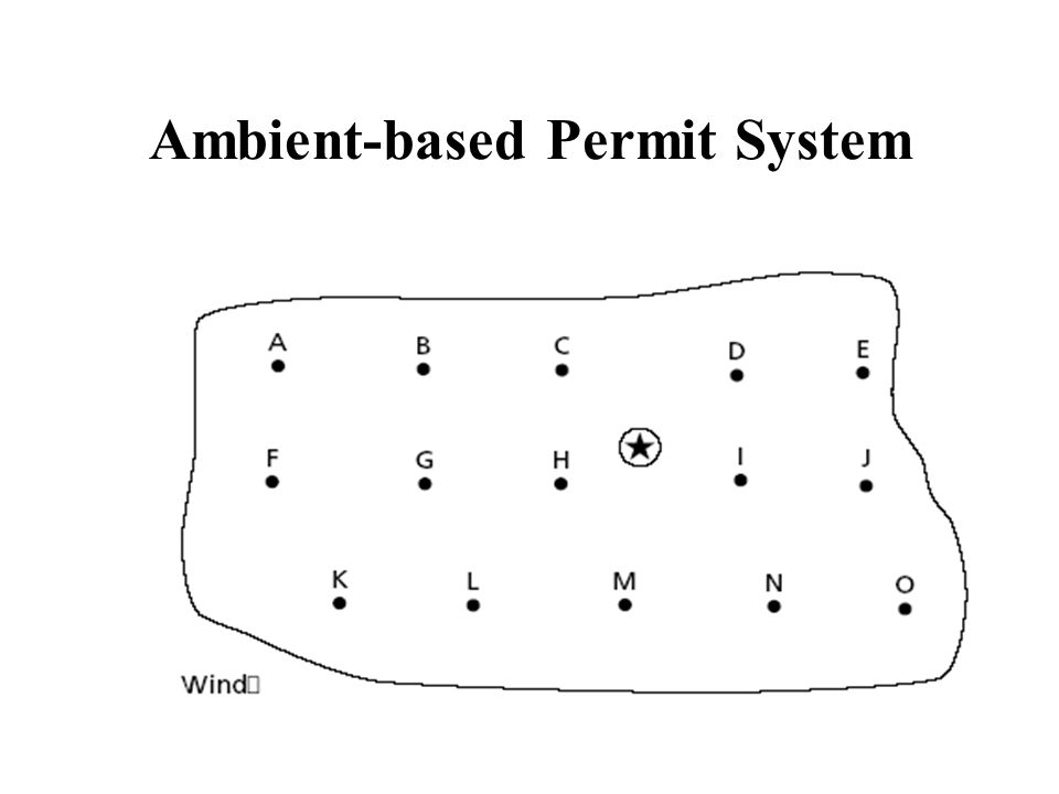 Ambient-based Permit System