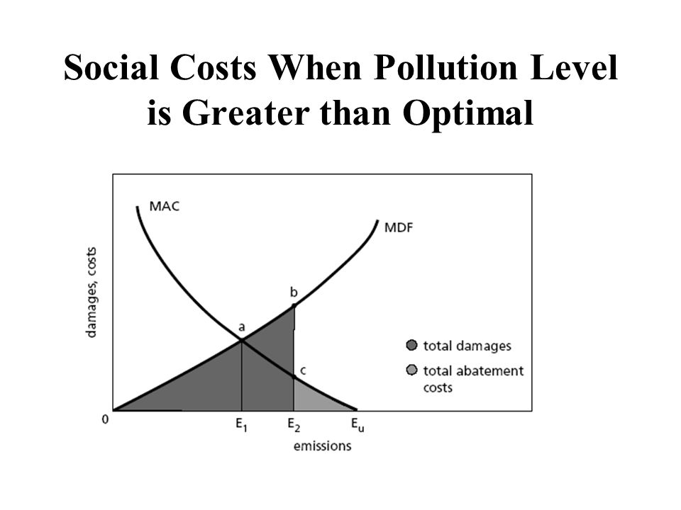 Equating MAC Only when MAC equal will there be NO POSSIBLE cost-saving reallocations of emissions Total abatement costs are minimized C & C not likely to equate MAC's (gov't does not know firms' costs, firms do not face same costs)