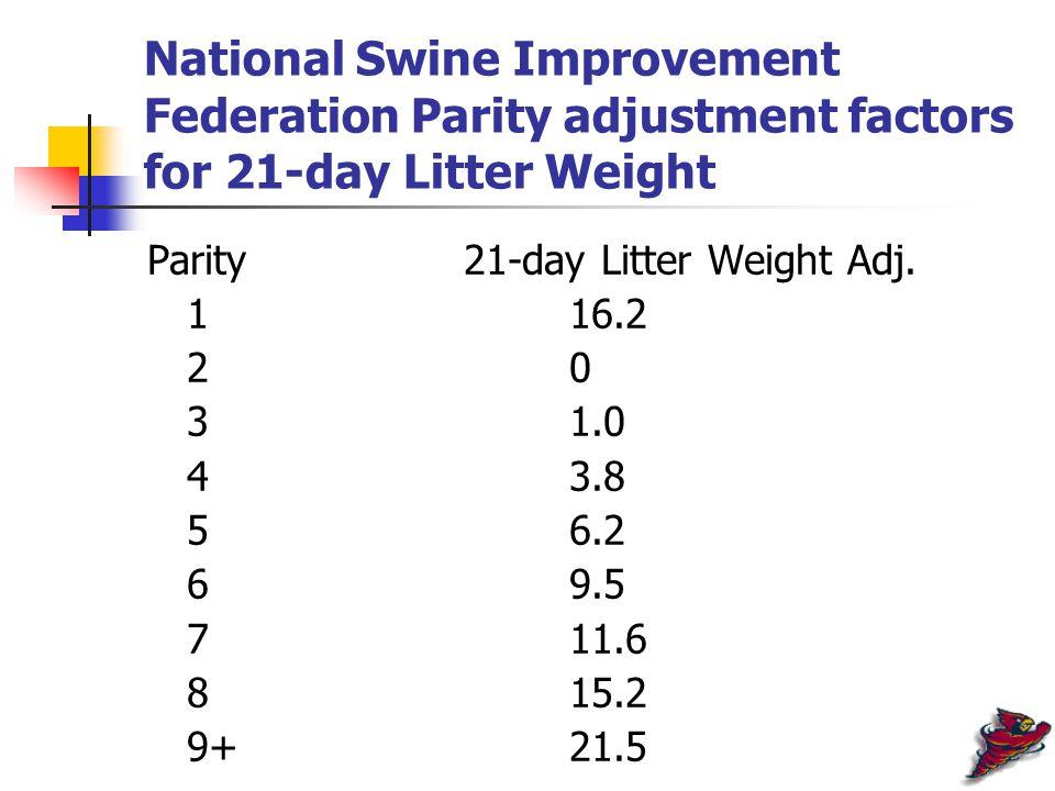 National Swine Improvement Federation Parity adjustment factors for 21-day Litter Weight Parity21-day Litter Weight Adj.