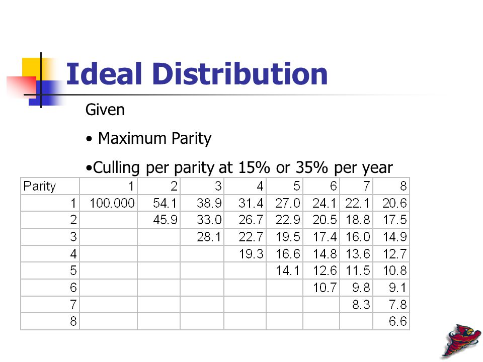 Ideal Distribution Given Maximum Parity Culling per parity at 15% or 35% per year