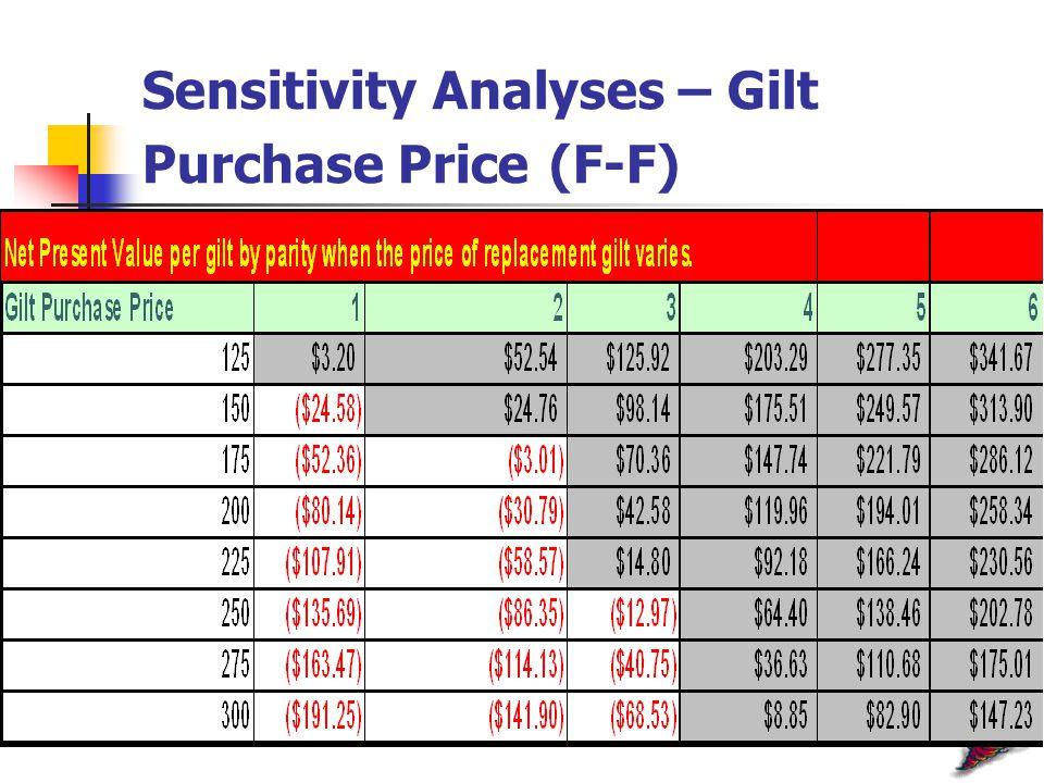 Sensitivity Analyses – Gilt Purchase Price (F-F)