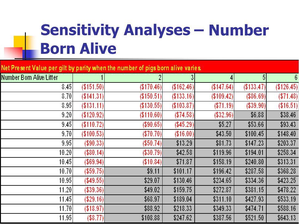 Sensitivity Analyses – Born Alive Number