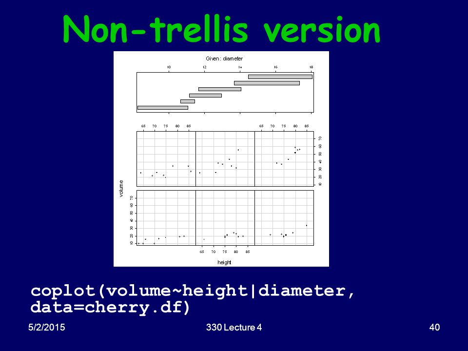 5/2/2015330 Lecture 440 Non-trellis version coplot(volume~height|diameter, data=cherry.df)