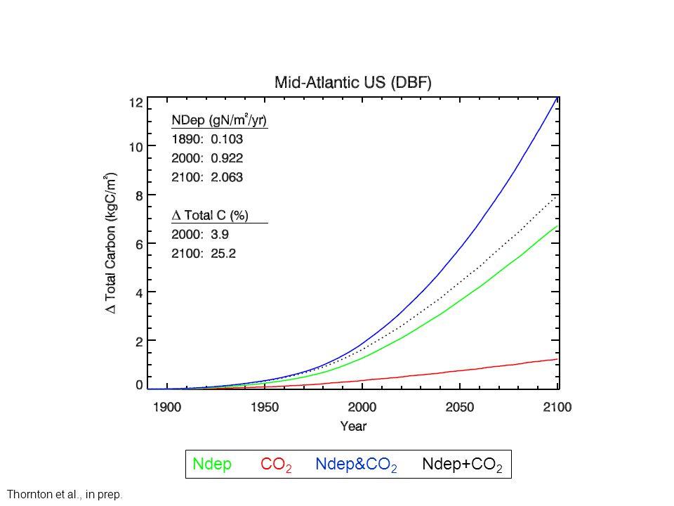 Ndep CO 2 Ndep&CO 2 Ndep+CO 2 Thornton et al., in prep.