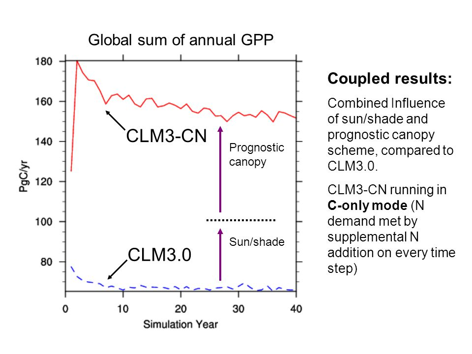 Coupled results: Combined Influence of sun/shade and prognostic canopy scheme, compared to CLM3.0.