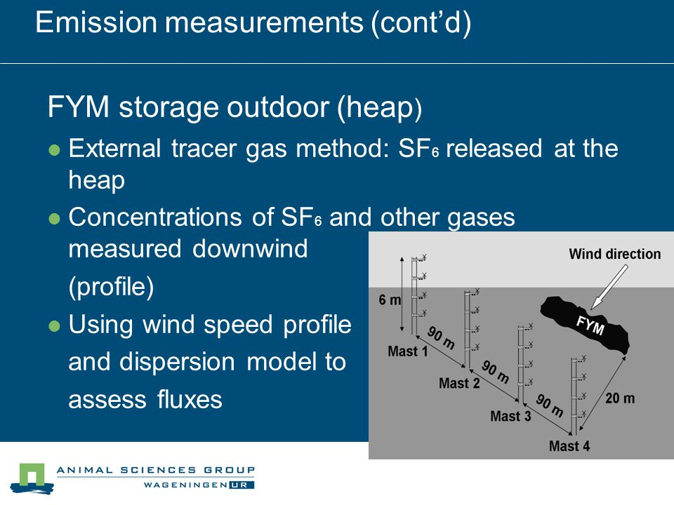Emission measurements (cont'd) FYM storage outdoor (heap ) External tracer gas method: SF 6 released at the heap Concentrations of SF 6 and other gases measured downwind (profile) Using wind speed profile and dispersion model to assess fluxes