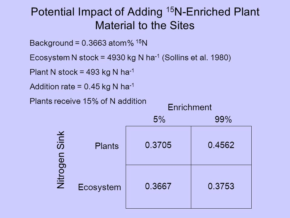 Potential Impact of Adding 15 N-Enriched Plant Material to the Sites Enrichment Nitrogen Sink 5%99% Plants Ecosystem 0.3705 0.3667 0.4562 0.3753 Background = 0.3663 atom% 15 N Ecosystem N stock = 4930 kg N ha -1 (Sollins et al.