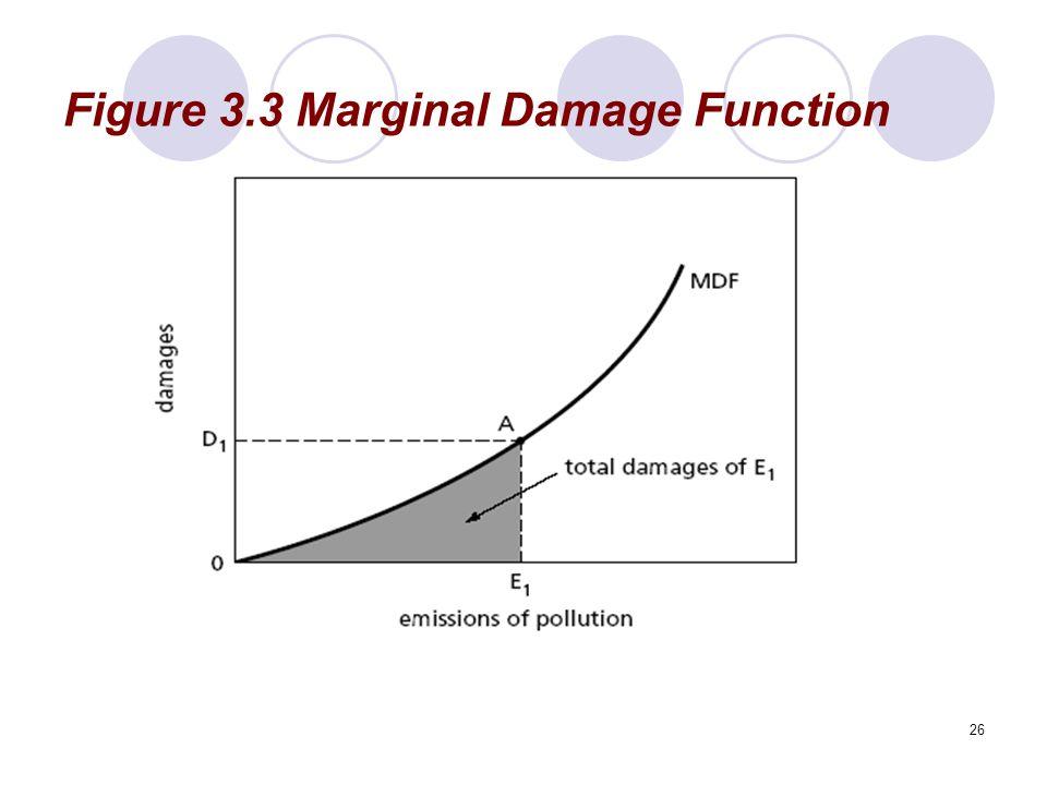 26 Figure 3.3 Marginal Damage Function