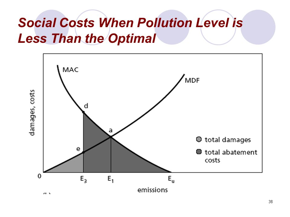 38 Social Costs When Pollution Level is Less Than the Optimal